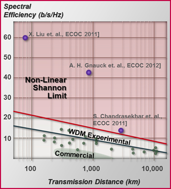 Optical SDM promises efficient options for moving beyond the Non-Linear Shannon Limit rapidly being approached by current backbone modulation technologies