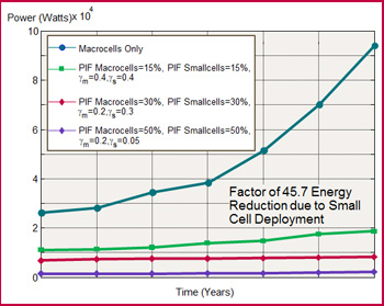 Power output resulting from deployment models / options w.r.t. idle modes