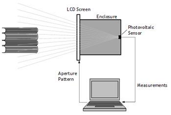 Figure 1 - Compressive Image Acquisition