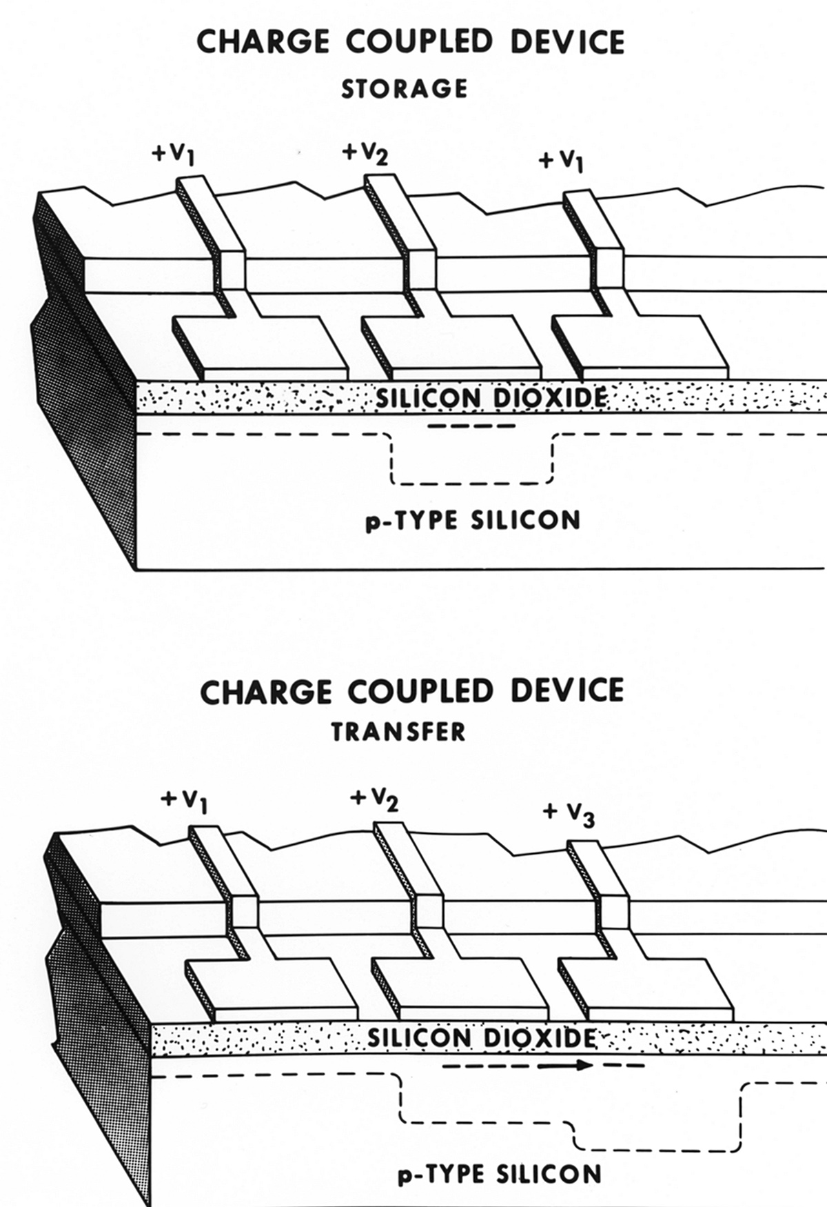 Charge Coupled Device Structure